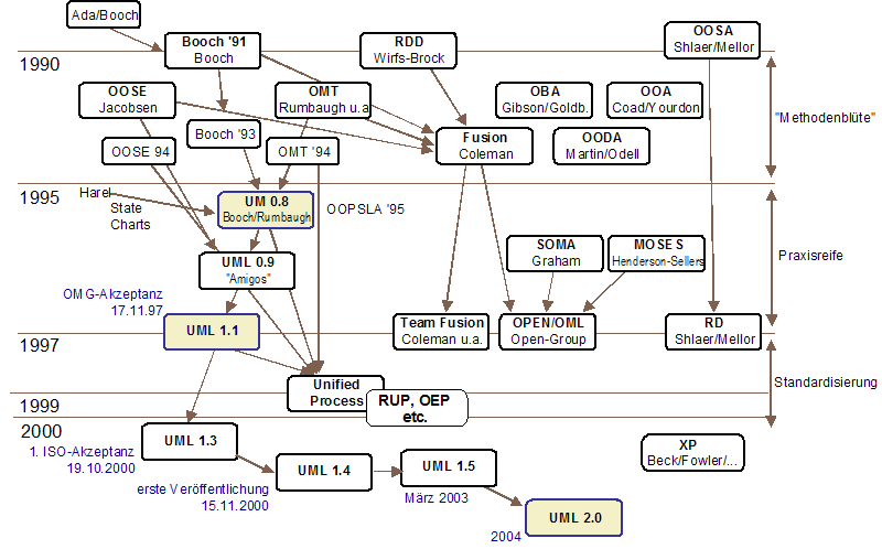 unified modelling language Uml (unified modeling language) is a standard language for specifying, visualizing, constructing, and documenting the artifacts of software systems.
