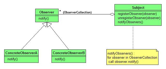 File Observer Pattern Uml on uml artifacts