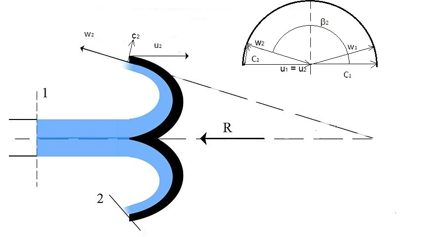 Filepelton Turbine Bucket And Velocity Vectorsg Wikimedia Commons