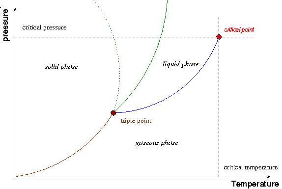 A typical phase diagram