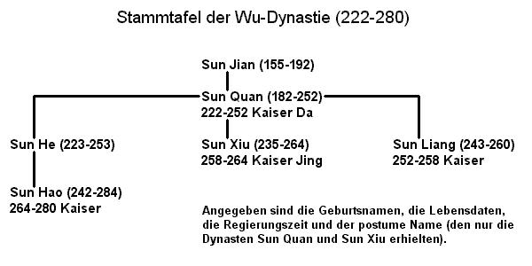 File:Stammtafel wu.png