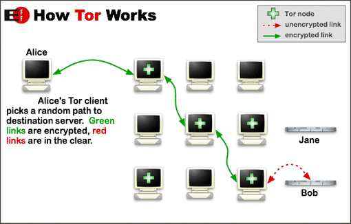After obtaining a list of Tor nodes from a directory server. Alice's Tor client pick a random path to destination server Bob.