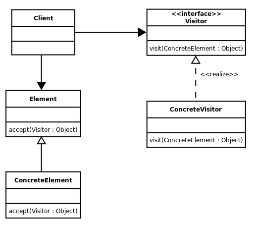 Visitor pattern class diagram in UML