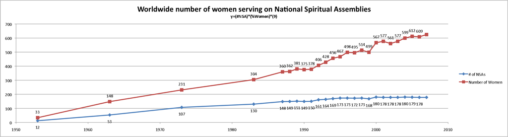 "Percentage of Women serving on Bahá'í National Spiritual Assemblies by continental region Source: Baha'i World Centre (March 10, 2008). ""Percentage of National Spiritual Assembly members who are women, 1953-2007"". Statistics. Bahá'í Library Online. Retrieved 2010-08-08. ."