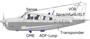 verschiedene Flugzeugantennen und ihre Anbringung