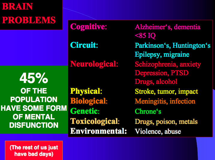File:Brain Problems.jpg