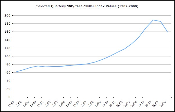 U.S. house price trend (1987-2008) as measured by the Case-Shiller index. Between 2000 and 2006 housing prices nearly doubled, rising from 100 to nearly 200 on the index. Case-shiller-index-values.jpg