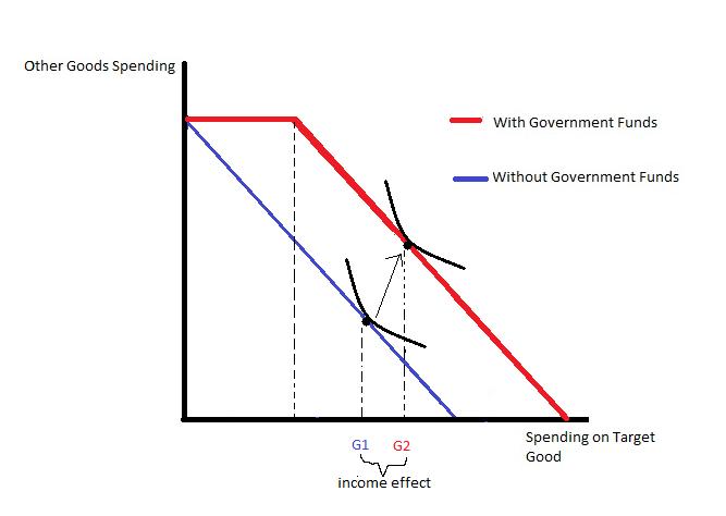 Categorical grant - Wikipedia