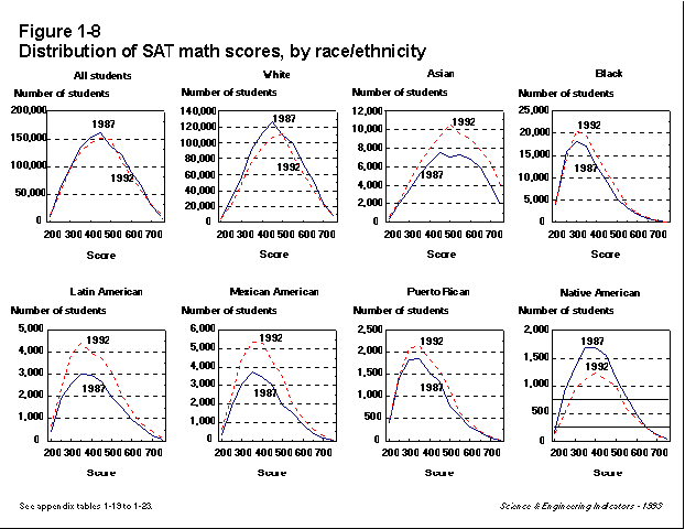Distribution of SAT scores by race-ethnicity.png