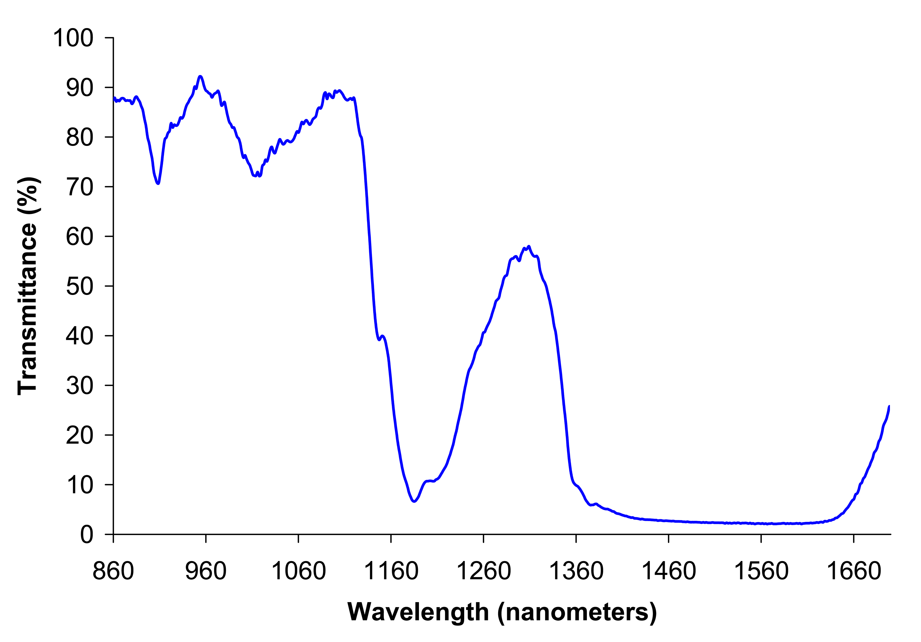 file ethanol near ir spectrum png wikimedia commons