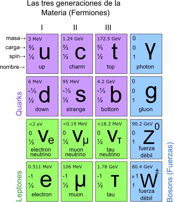 Acelerador de partículas Generaciones_delamateria