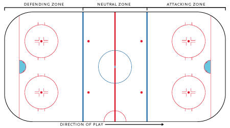 Zones on a hockey rink