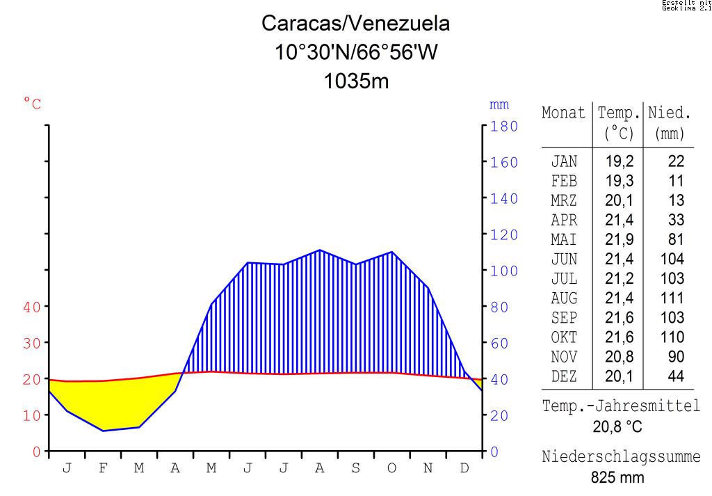 Klimadiagramm-metrisch-deutsch-Caracas.Venezuela.png
