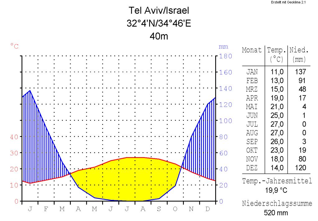 Klimadiagramm-metrisch-deutsch-Tel Aviv-Israel.png