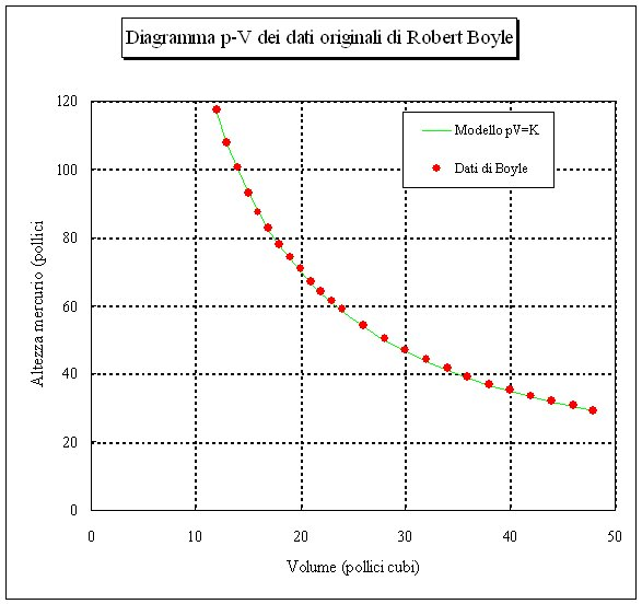 Boyles Law Volume and Pressure  Boundless