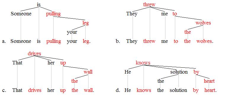 Lexical item trees 3