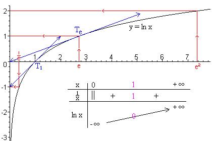 external image Logaritmo_funci%C3%B3n1.png