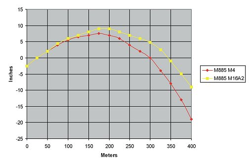 Meters Conversion Chart: M855 drop during 25-meter zeroing trajectory M16A2 M4.jpg ,Chart