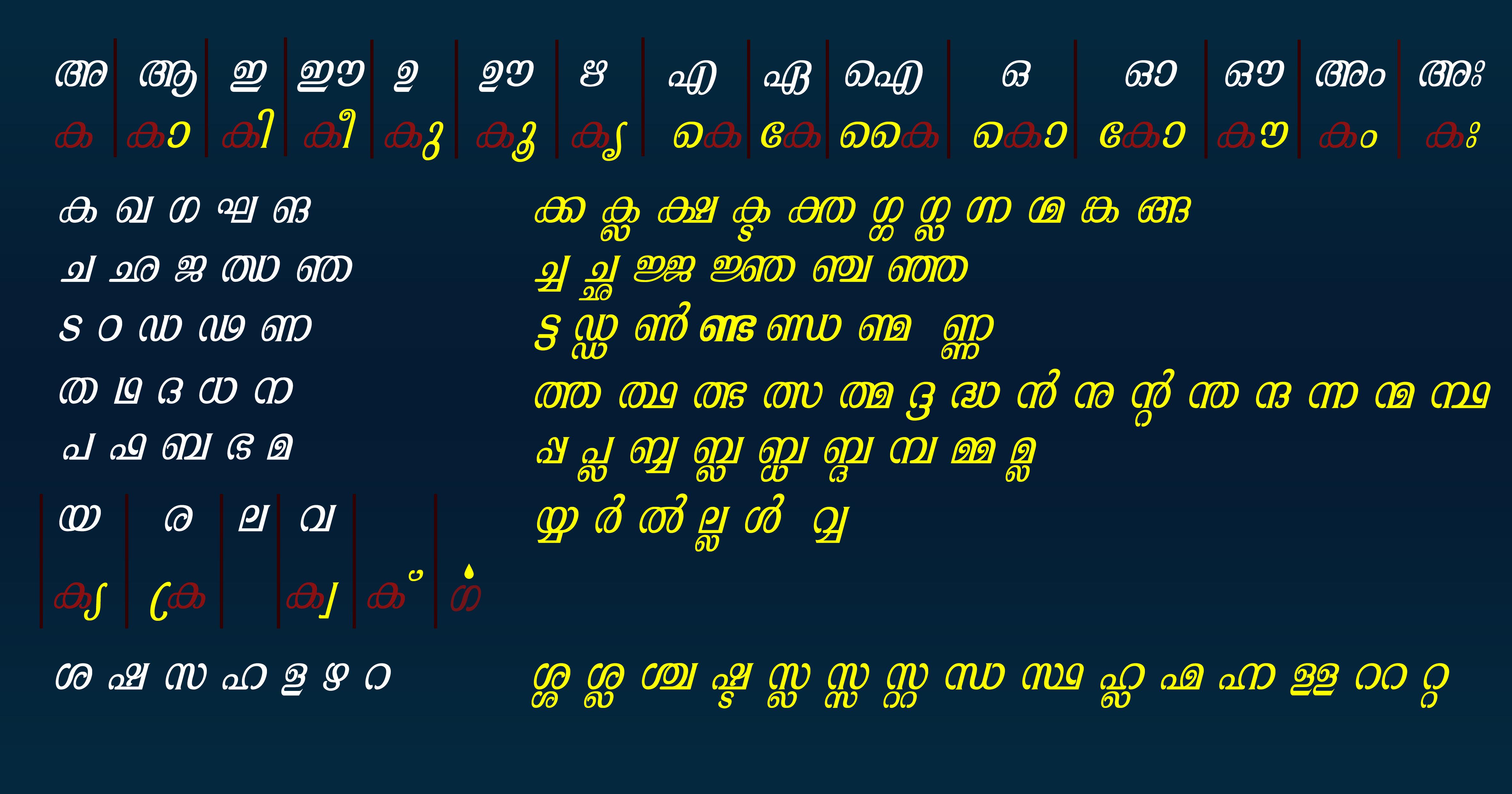 Vedi Kathakal Malayalam Language Malayalam letters[edit]Vedi Kathakal Malayalam Language
