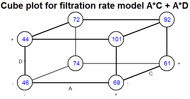 Factorial experiment - Wikipedia