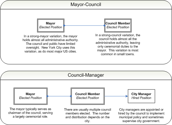 Municipal government diagram.