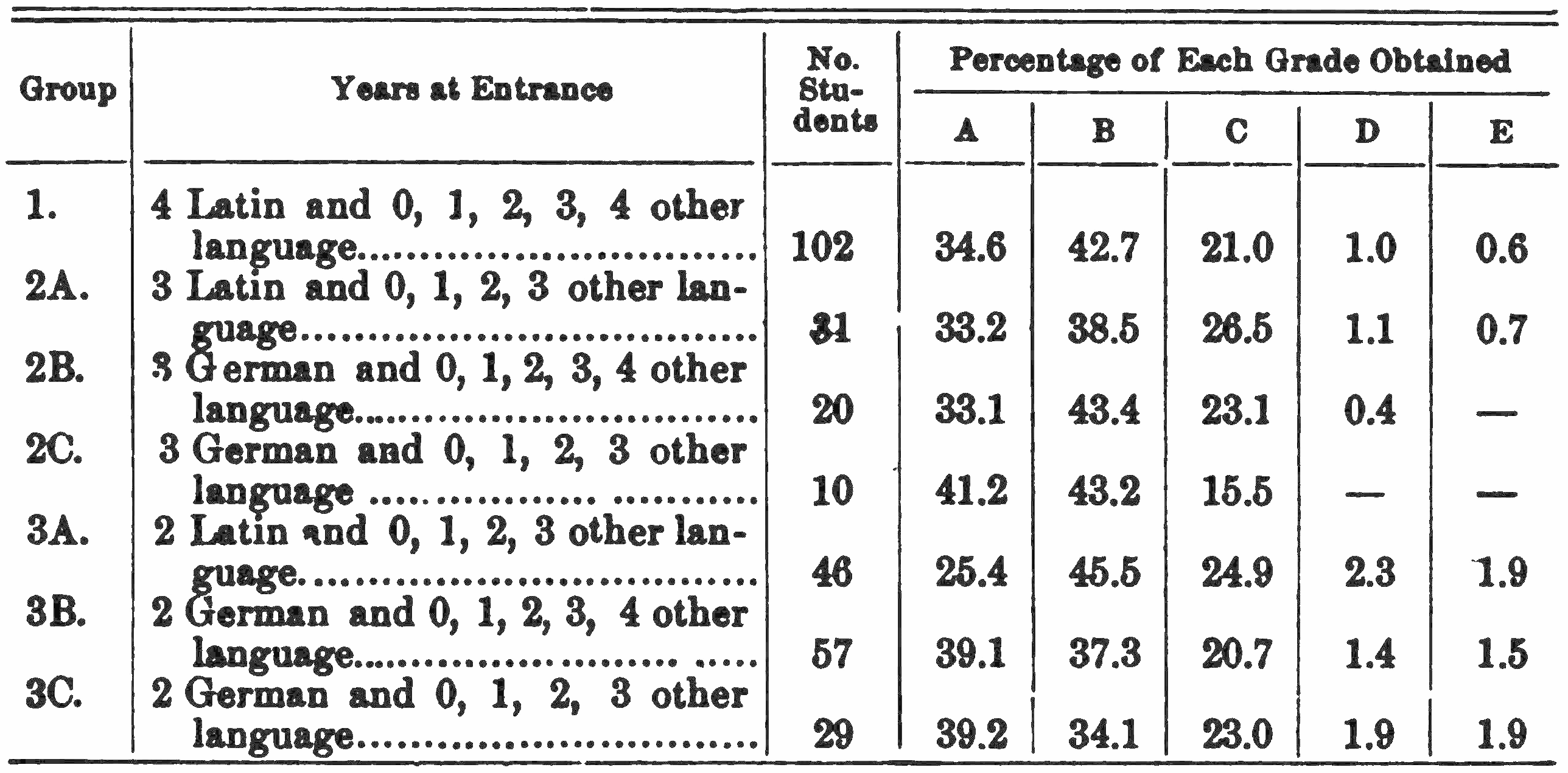 PSM V75 D398 Entrance records and grades for all studies 1903 to 1907.png