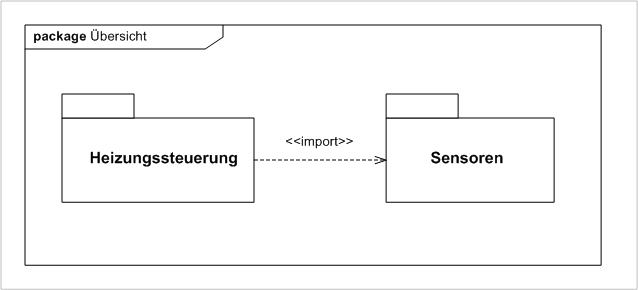 Paketdiagramm