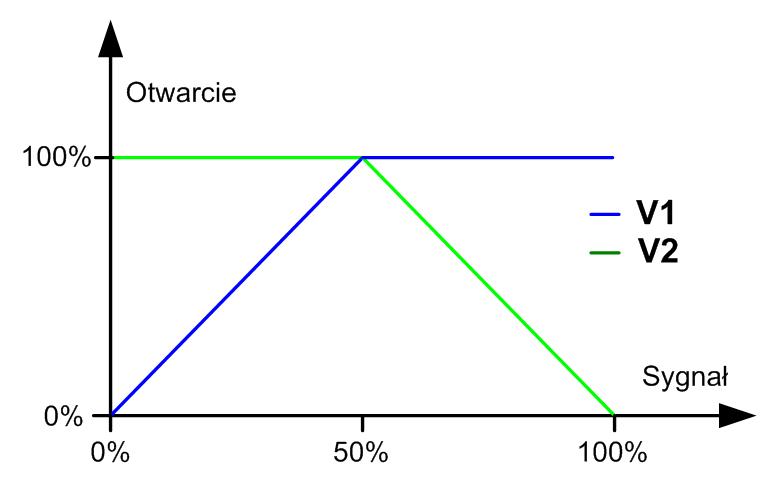 Plot Diagram: Split range diagram.jpg - Wikimedia Commons,Chart