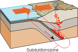 File:Subduktionszone.png