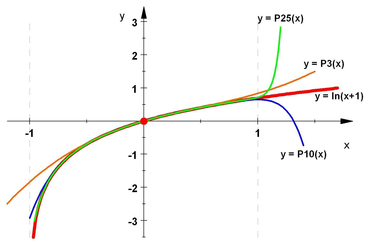 Calcolare il lim [(1/x)^(1/(lnx 4))], per x →  ∞ - YouTube