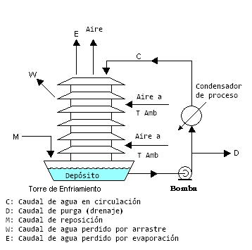 external image Torre_de_Enfriamiento.PNG