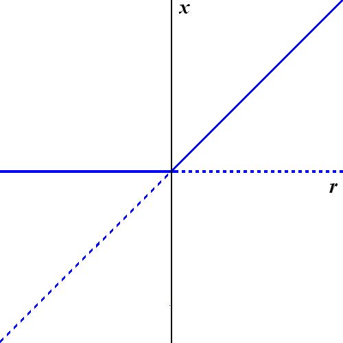 Filetranscritical Bifurcation Diagramg Wikimedia Commons