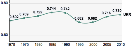 Trends in the Human Development Index of Ukraine, 1970-2010 Ukraine, Trends in the Human Development Index 1970-2010.png