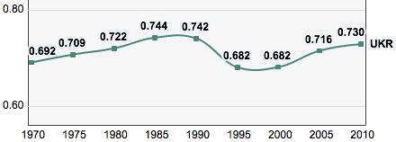 Ukraine, Trends in the Human Development Index 1970-2010.png