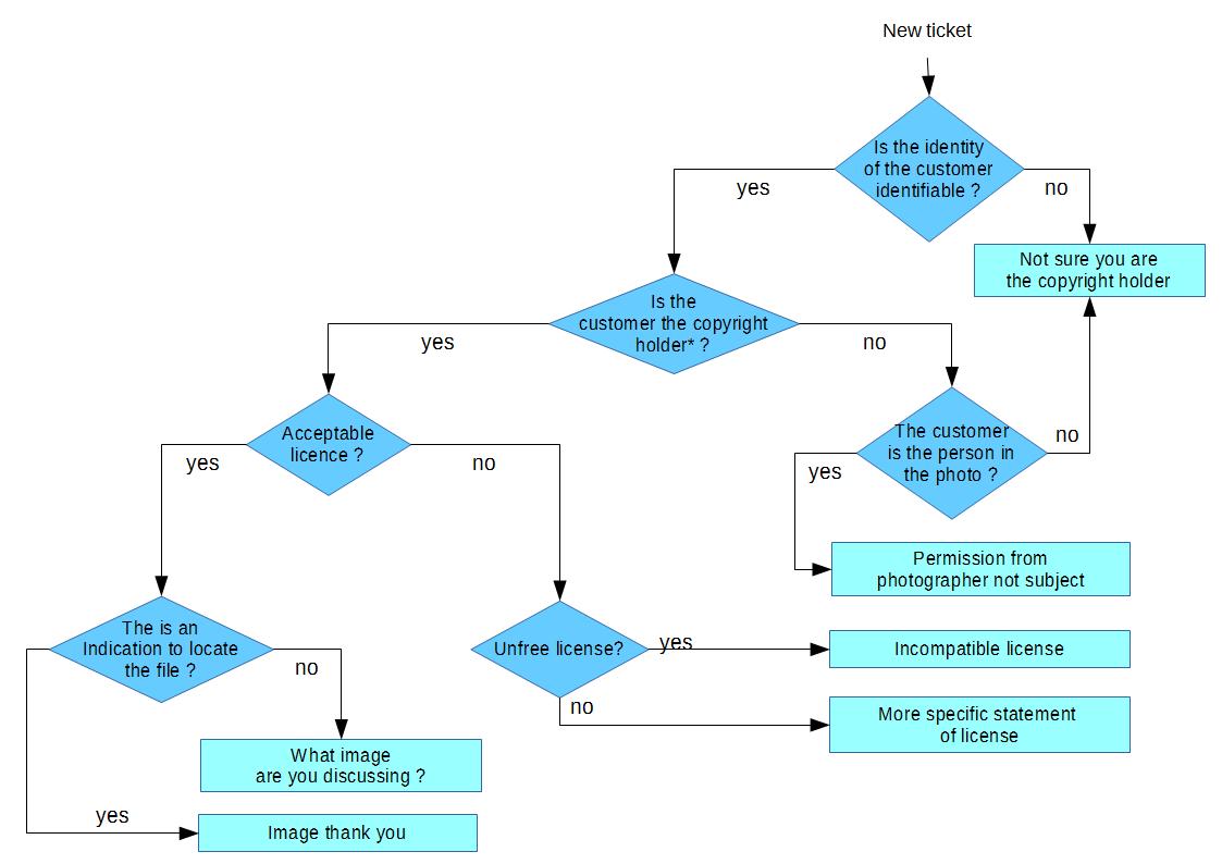 filewikimedia otrs simple workflowpng wikimedia commons
