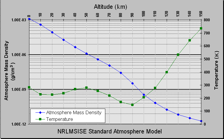 https://upload.wikimedia.org/wikipedia/commons/d/de/Atmosphere_model.png
