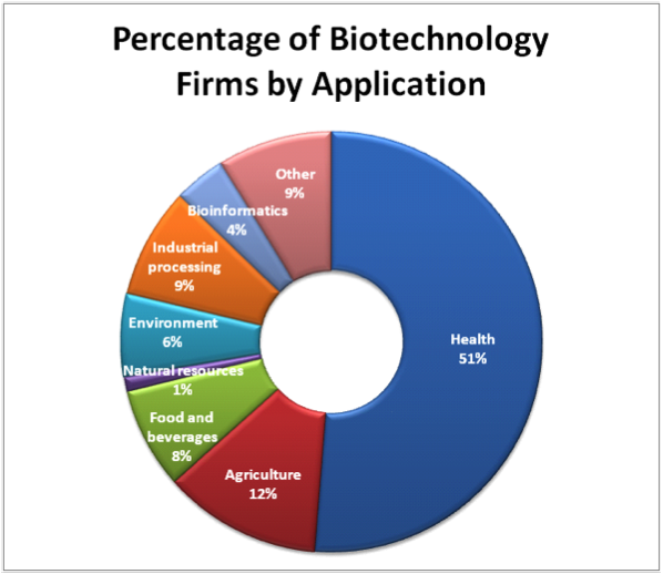 an overview of the genetic engineering as the career of the future Biotechnology, agriculture, veterinary science and medicine   important to consider whether this may affect your future career when applying.