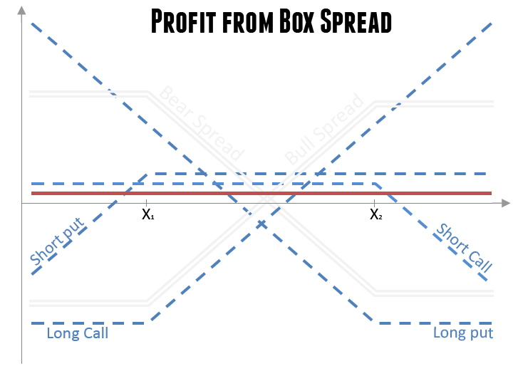 3 legged box option trade