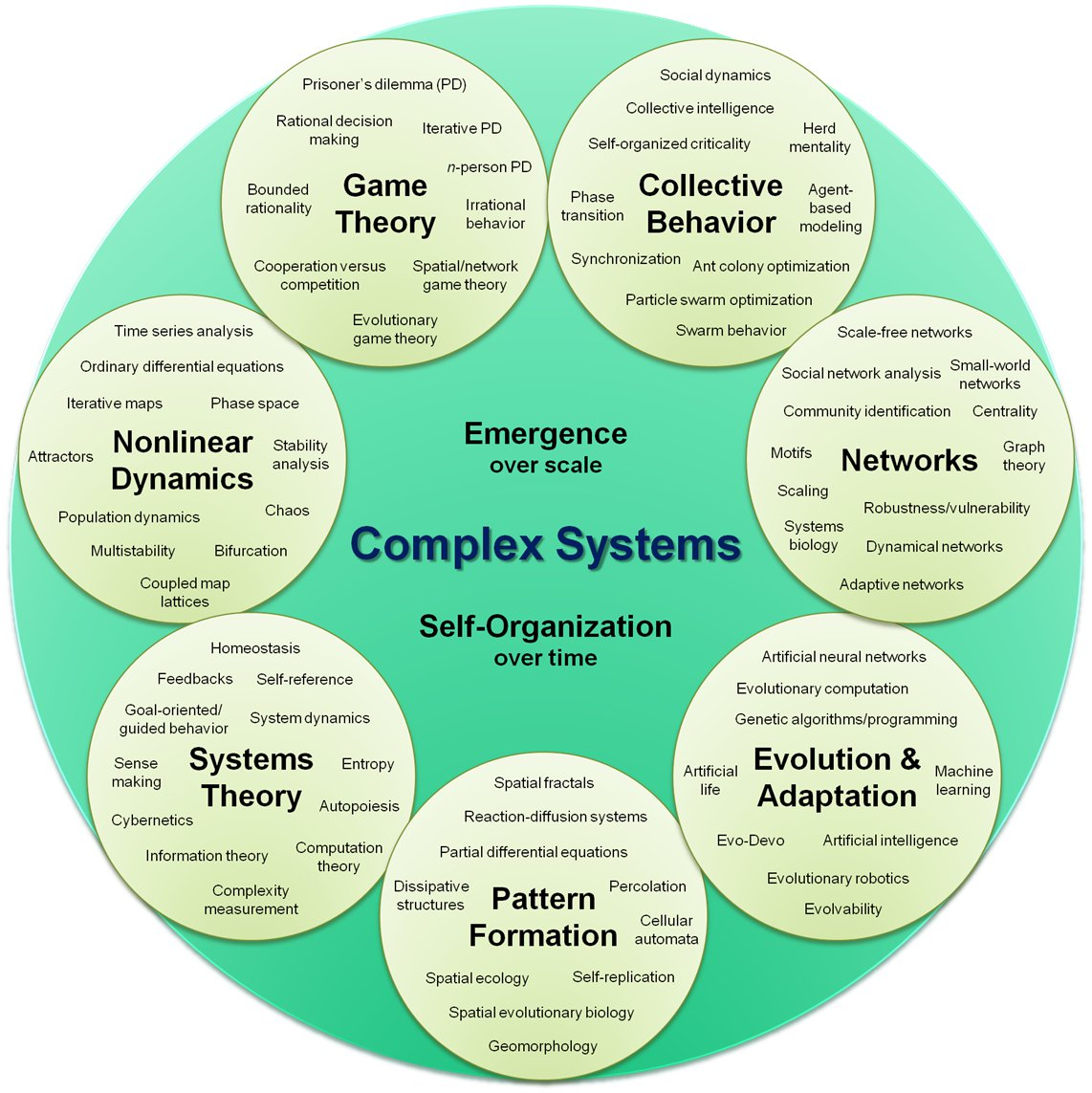 Having A Hard Time Focusing Research Identifies Complex Of >> Complex System Wikipedia