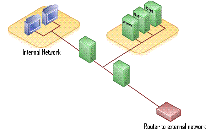file dmz network diagram  firewalls png   wikimedia commonsfile dmz network diagram  firewalls png