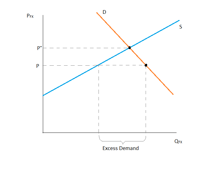 File:Demand and supply of foreign exchange.png