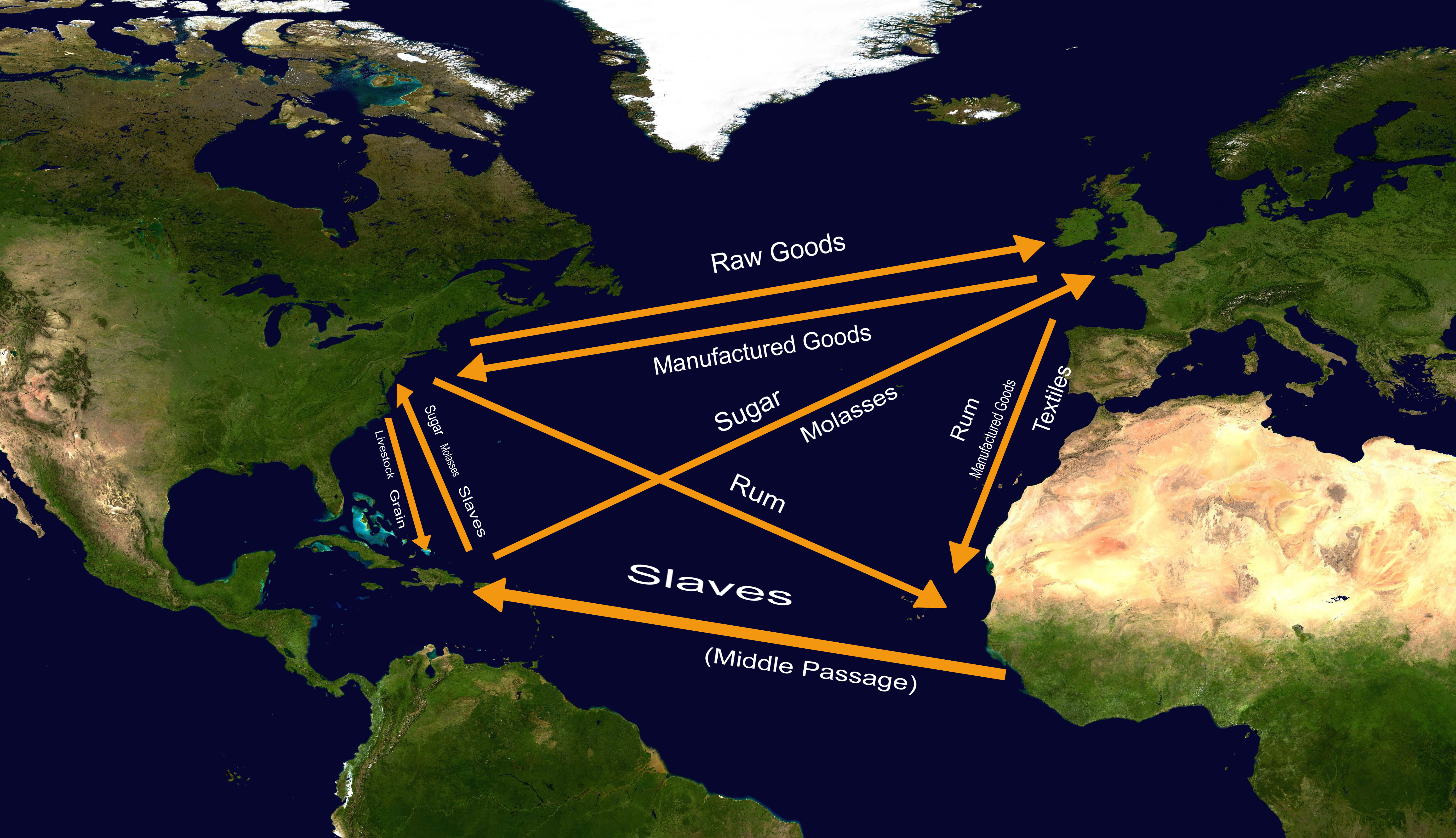 Describe the triangular trade system and the middle passage
