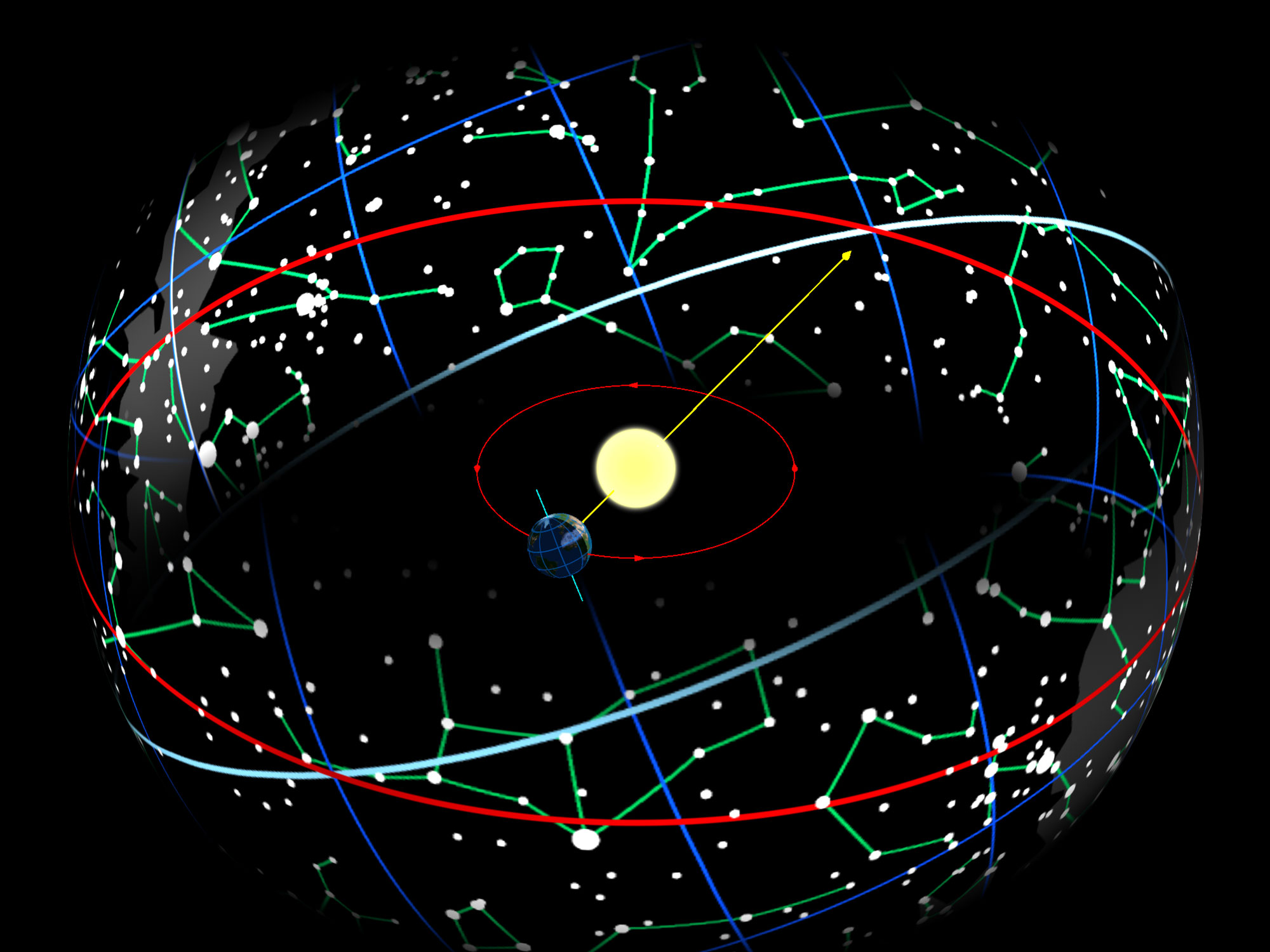 Diagram showing the Earth, sun, the ecliptic, and the projected equator on the constellations.