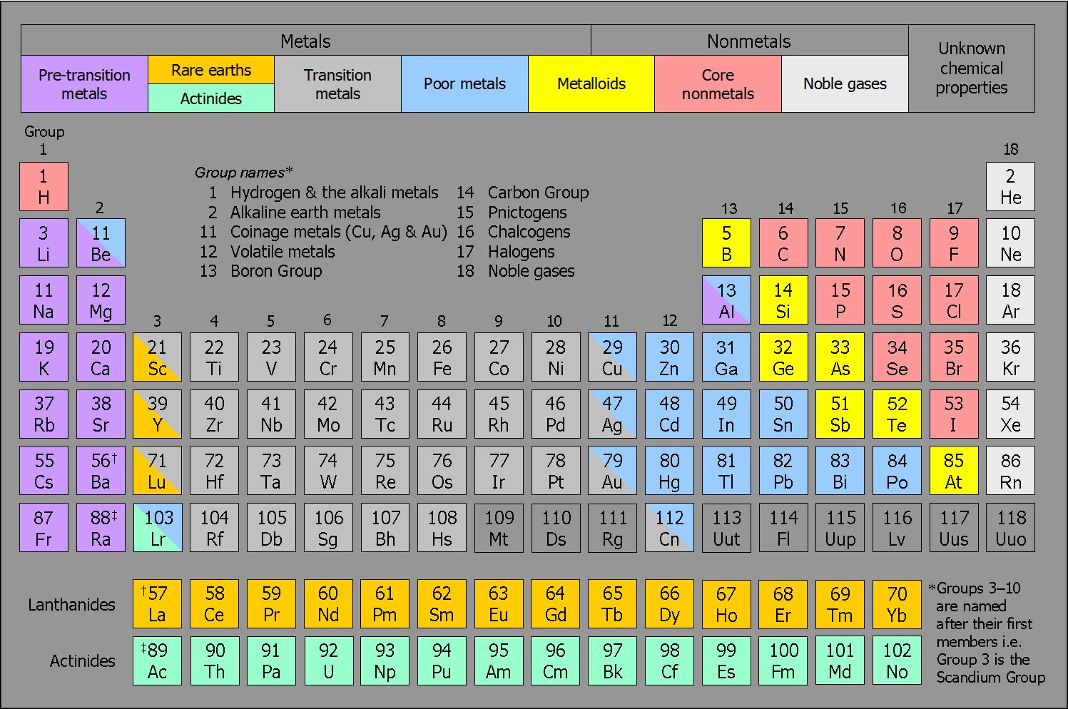 New periodic table groups periods periodic for Periodic table