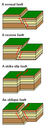 Historical geologyfaults wikibooks open books for an open world causes and appearance of faultsedit ccuart Images