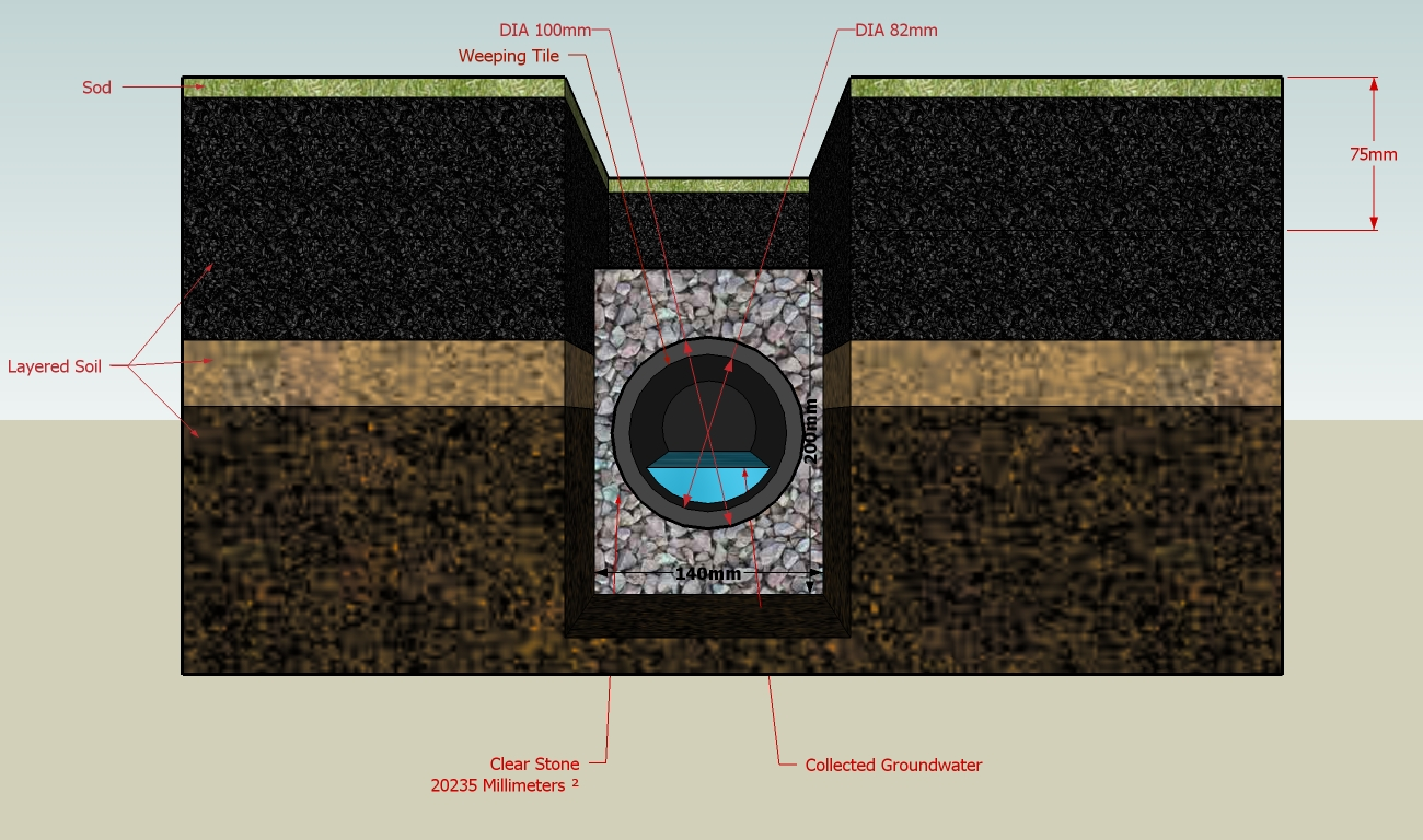 French drain diagram Foundation Drain Systems