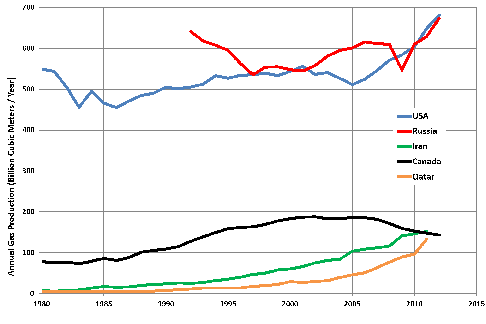 List of countries by natural gas production - Wikipedia