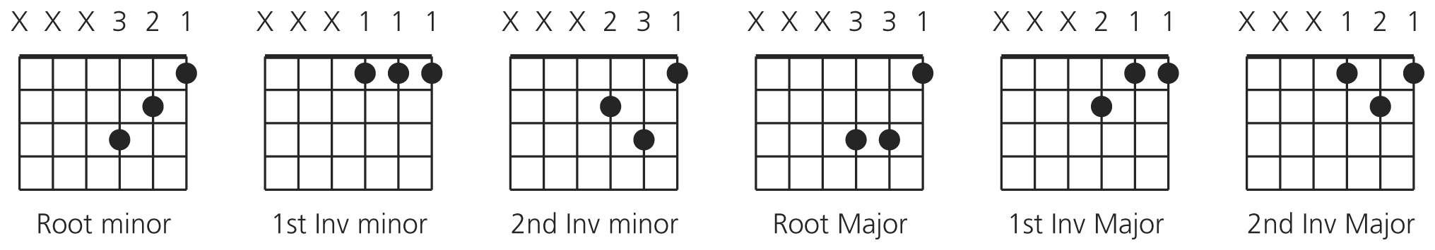File:Guitar triads.png - Wikimedia Commons