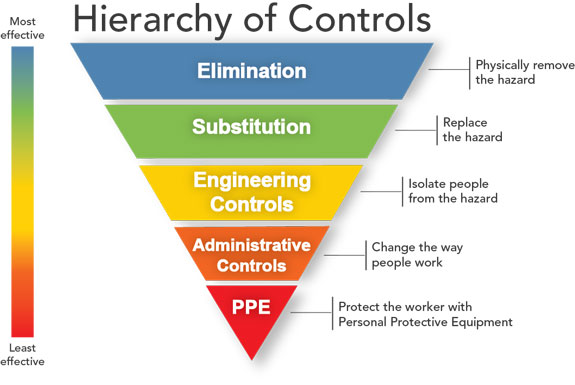 Hierarchy of hazard controls wikipedia ccuart Image collections