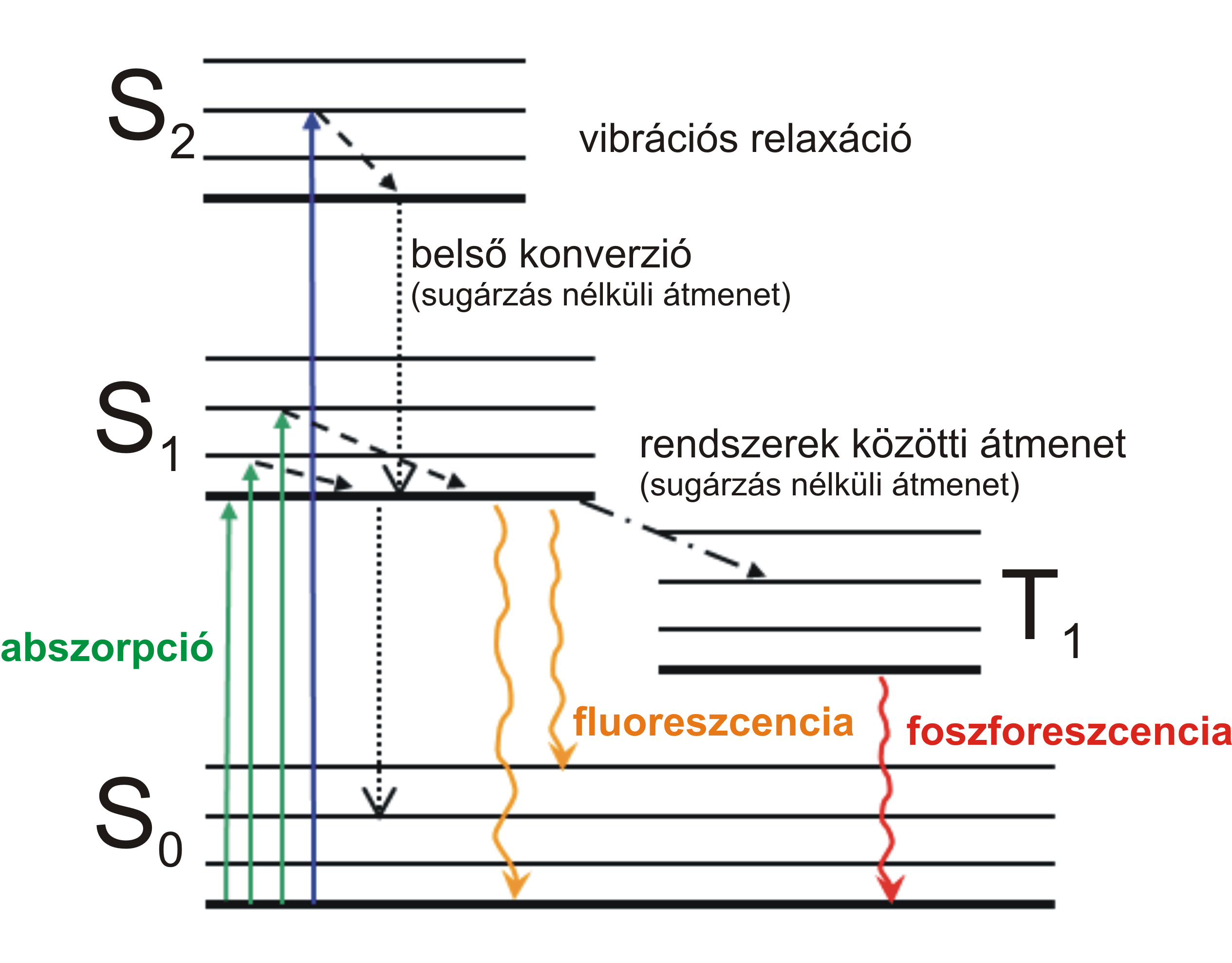 Filejablonski diagram hug wikimedia commons filejablonski diagram hug ccuart Choice Image
